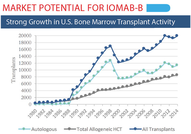 Radioimmunotherapy 2.0: Actinium Sets Eyes on Bone Marrow Transplant and AML with Later-Stage Programs